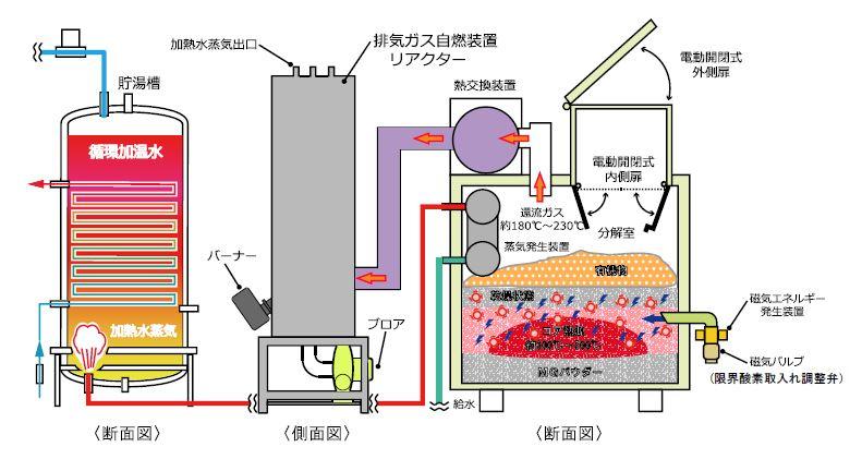 磁気熱分解装置 エネルギー変換器 MG22